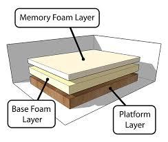 memory foam matresess